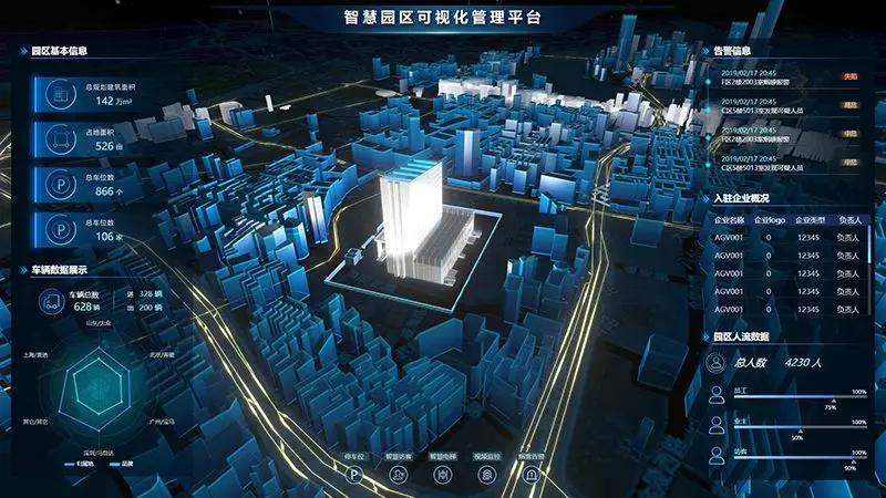 3D可视化界面,宏观至整个园区,细微到每个感知设备