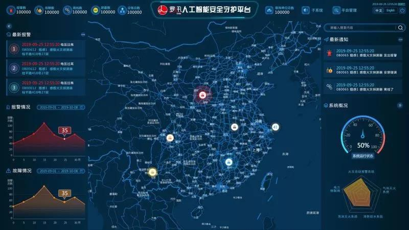 上海逻迅丨逻迅安全守护云丨安全守护平台大屏界面,实时全面展示感知系统信息