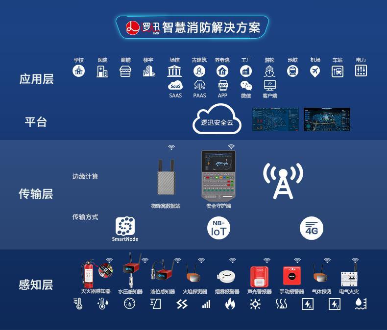 上海逻迅智慧消防解决方案