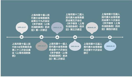 上海市消防条例修正、修订时间图