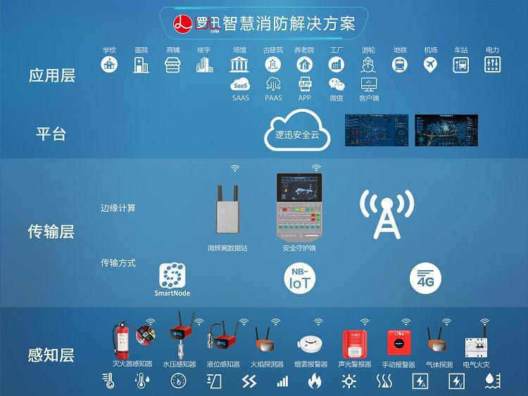 上海逻迅智慧消防解决方案架构图