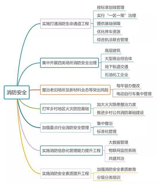 上海逻迅|消防安全专项整治三年行动实施方案思维导图