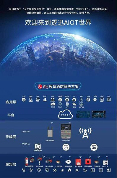 上海逻迅|智慧消防系统解决方案架构图