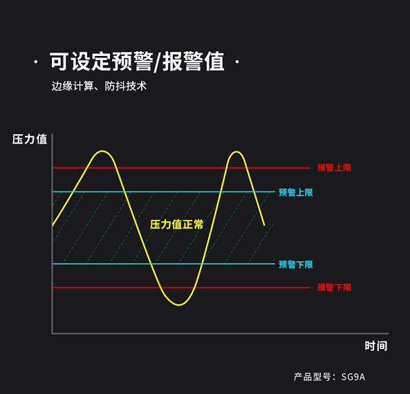 用于管道压力监测的无线压力传感器(感知器)可设定预警、报警值