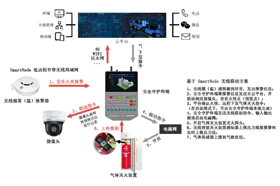 无线火灾自动报警灭火系统|无线火灾自动报警设备|无线火灾自动报警解决方案架构图