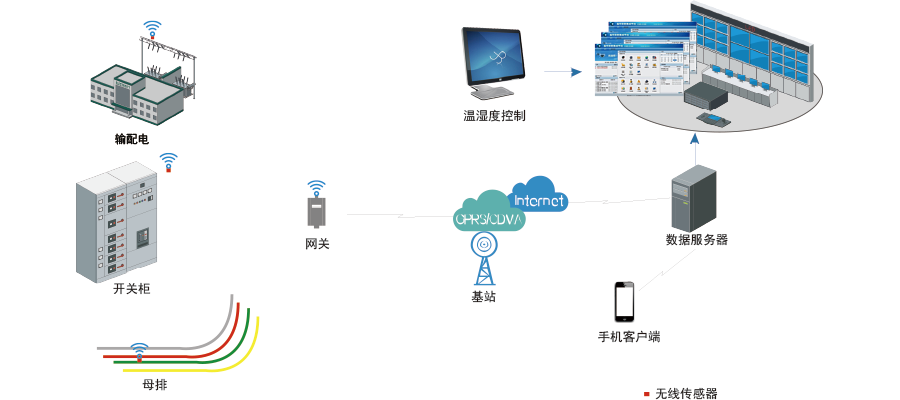 智能电网系统架构图